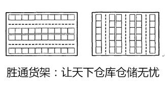 仓库货架布局图及仓库布局方式有哪些?